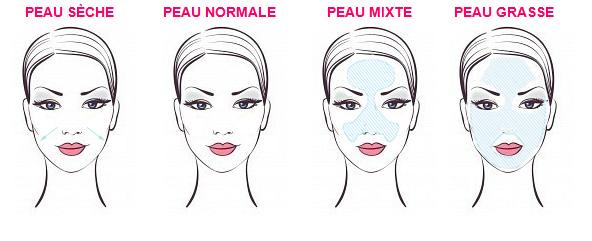 Les différents types de peau: normale, grasse, mixte, sèche